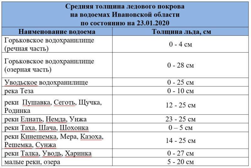 Средняя толщина ледового покрова  на водоемах Ивановской области по состоянию на 23.01.2020