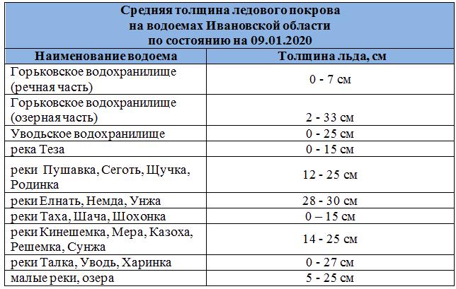Средняя толщина ледового покрова на водоемах Ивановской области по состоянию на 09.01.2020